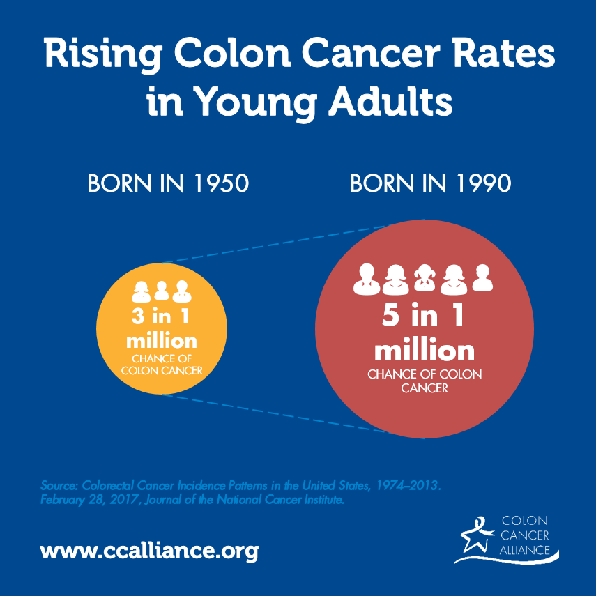 Young Adults Face Steep Increase Of Colorectal Cancer Risk Cure Today