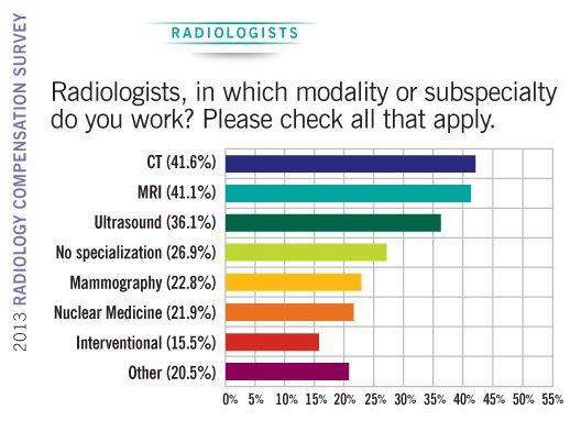 2013 Radiology Compensation Survey - radiologist modalities