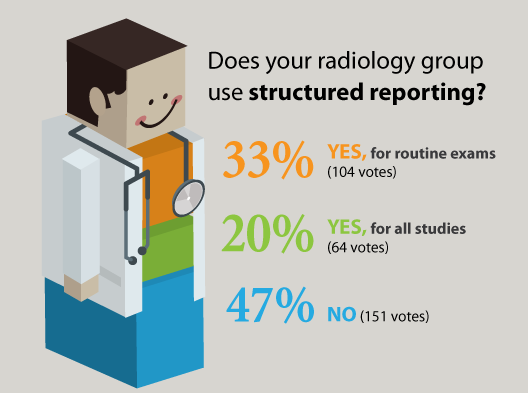 Radiologists' use of structured reporting