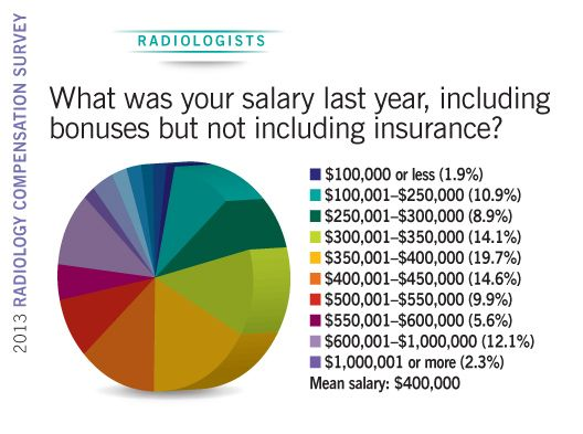 2013 Radiology Compensation Survey radiologist salaries