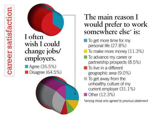 2013 Radiology Compensation Survey administrator salary