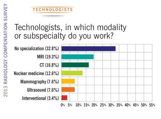 2013 Radiology Compensation Survey technologist modalities