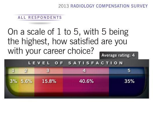 2013 Radiology Compensation Survey career satisfaction