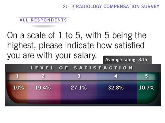2013 Radiology Compensation Survey salary satisfaction
