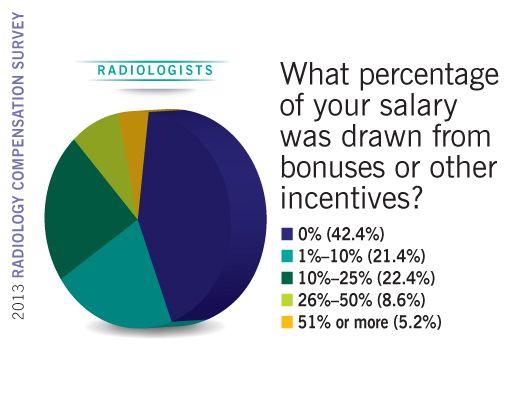 2013 Radiology Compensation Survey radiologist bonuses