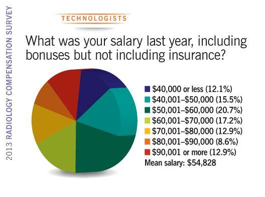 2013 Radiology Compensation Survey technologist salary
