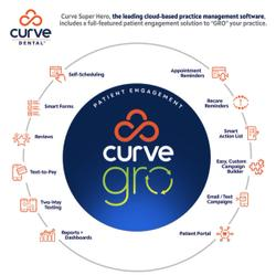 "Patient Engagement Software Built to ""Gro"" Your Practice"