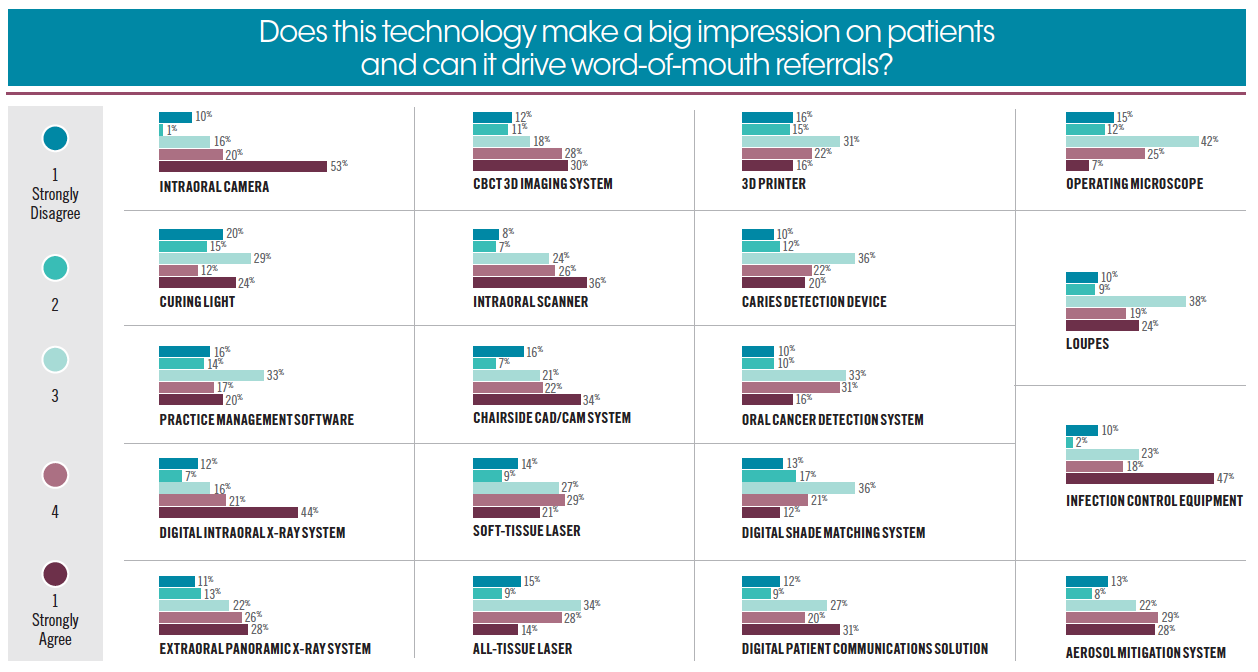 Does this technology make a big impression on patients and can it drive word-of-mouth referrals?
