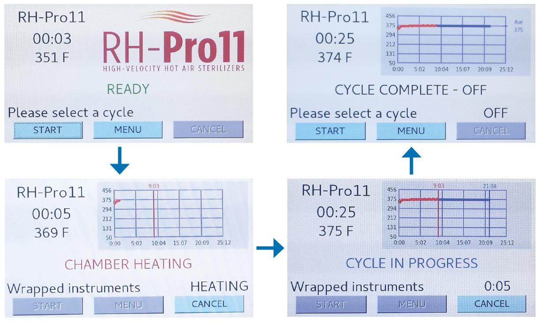 Figure 3. RH-Pro11 operational screen sequence.