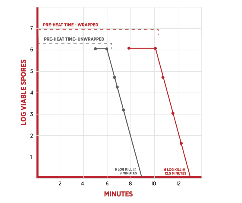 Figure 2. log10 spore reduction vs time: unwrapped and wrapped sterilization cycles.