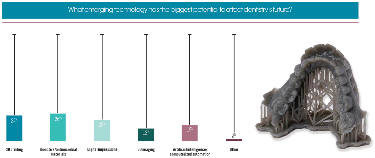 What emerging technology has the biggest potential to affect dentistry's future?
