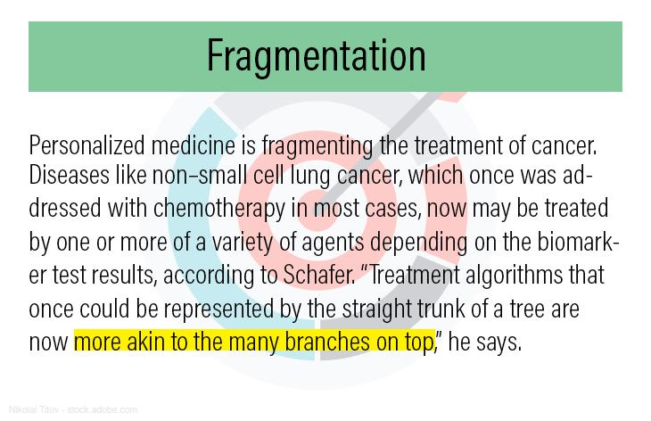 3 Fragmentation