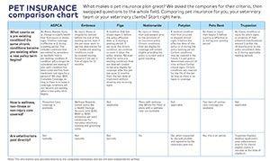 Pet Insurance Comparison Chart Dvm 360