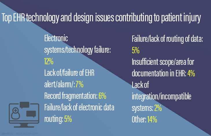 Top EHR technology and design issues contributing to patient injury