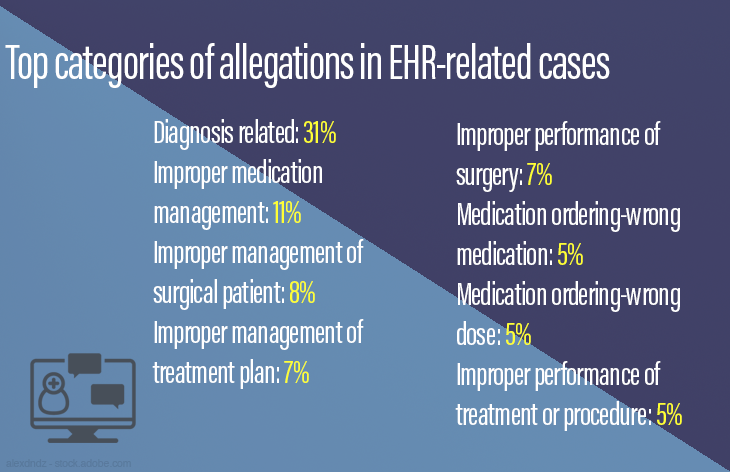 Top categories of allegations in EHR-related cases