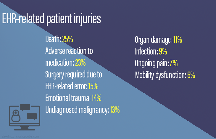 EHR-related patient injuries