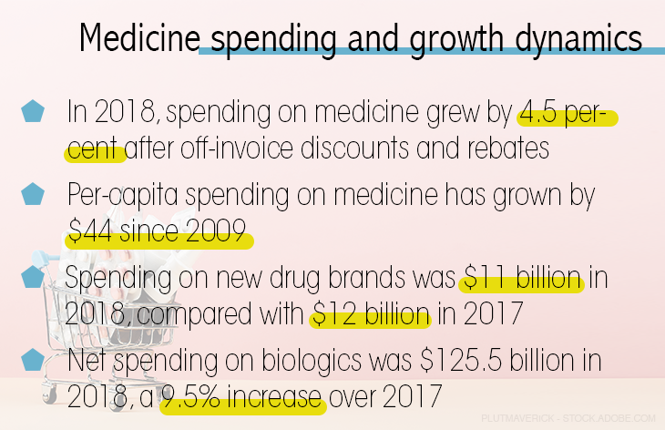 Medicine spending and growth dynamics