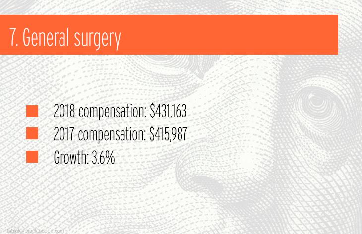 7. General surgery