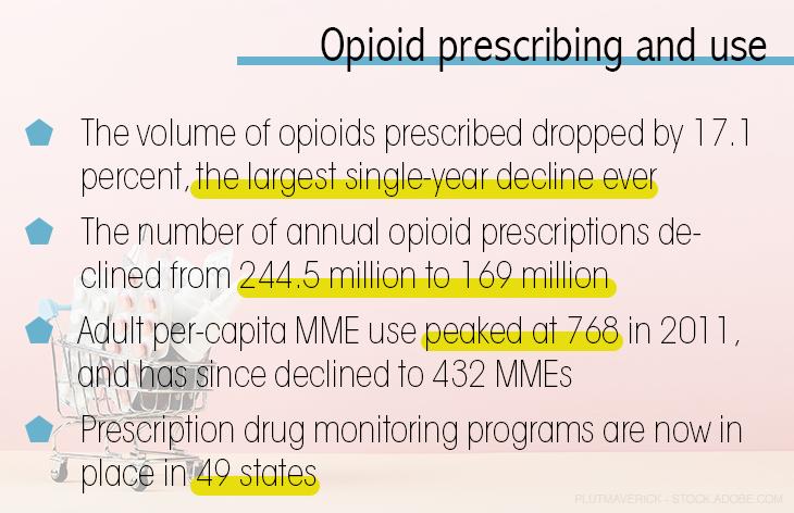 Opioid prescribing and use