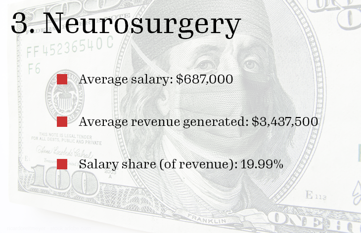 3. Neurosurgery