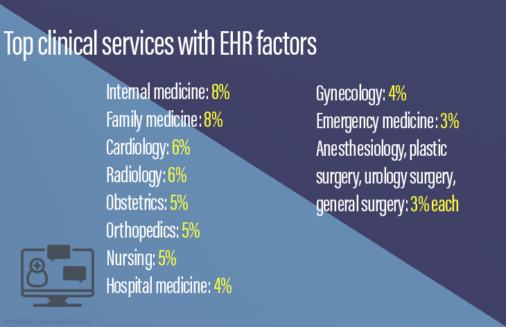Top clinical services with EHR factors