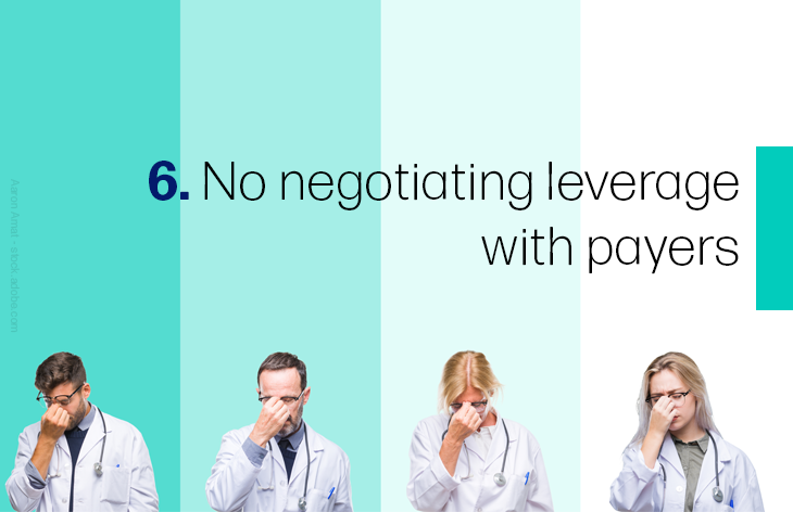 6. No negotiating leverage with payers