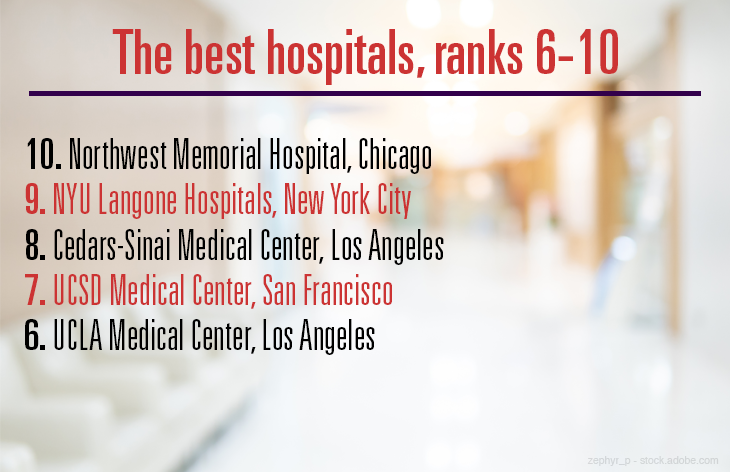 The best hospitals, ranks 6-10