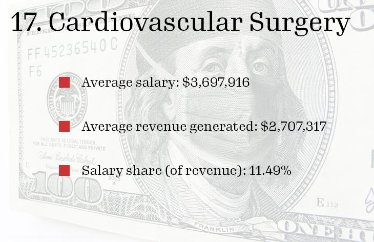 17. Cardiovascular Surgery