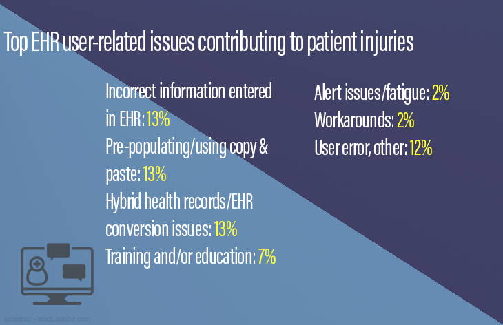 Top EHR user-related issues contributing to patient injuries