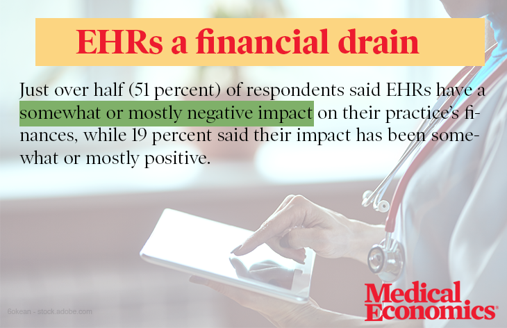 EHRs are a financial drain