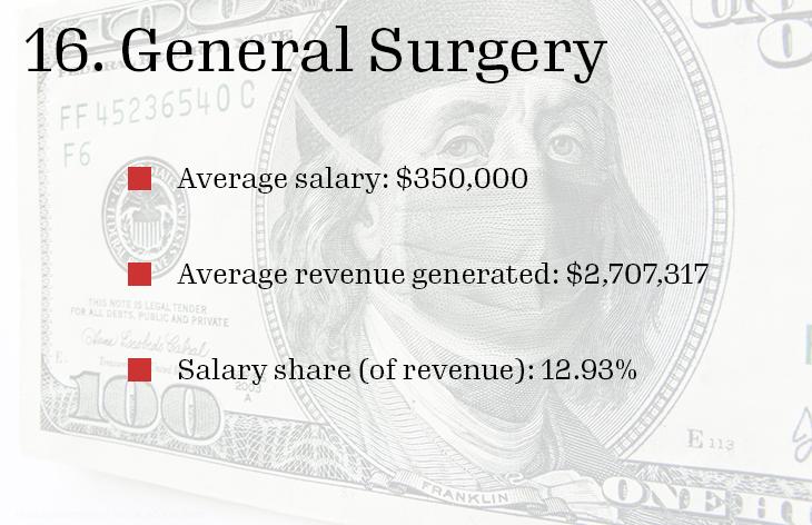 16. General Surgery