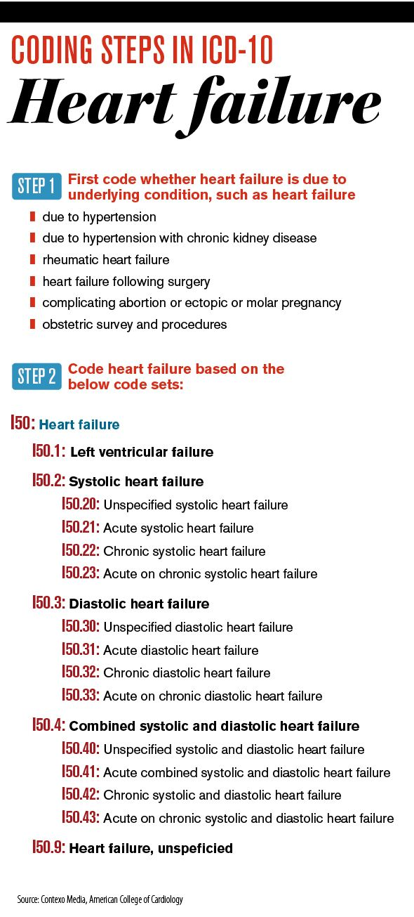 Icd 10 Readiness Coding Congestive Heart Failure Medical Economics