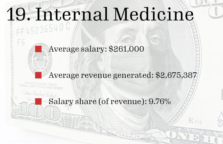 19 Internal Medicine