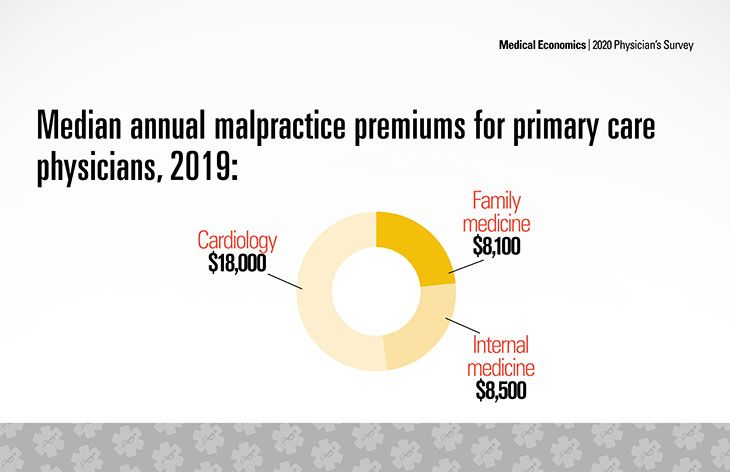 Physician malpractice rates data 2020: How much does ...