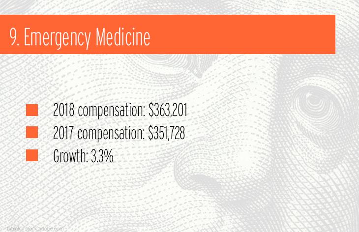 9. Emergency Medicine