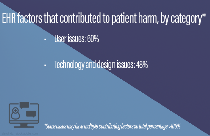 EHR factors that contributed to patient harm, by category