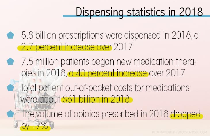 Dispensing Stats in 2018