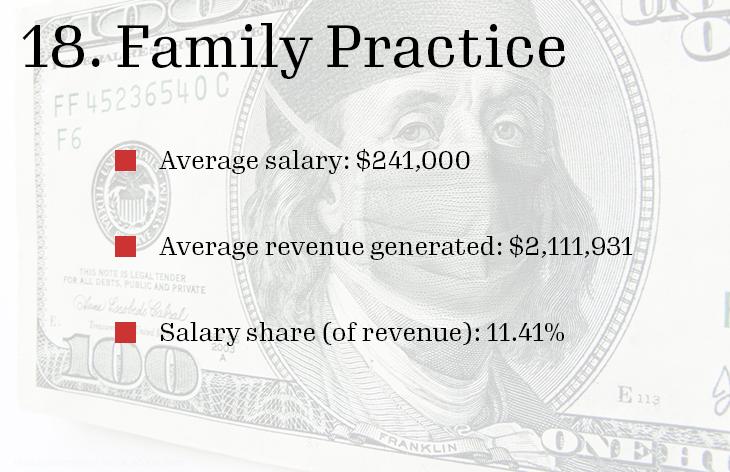 18 Family Practice