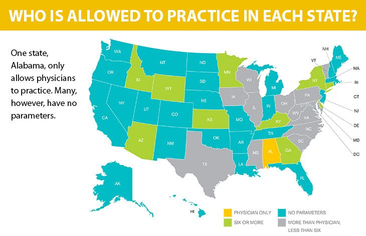 Who is allowed to practice in each state?