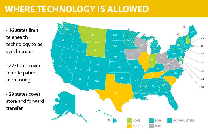 Where telehealth technology is allowed