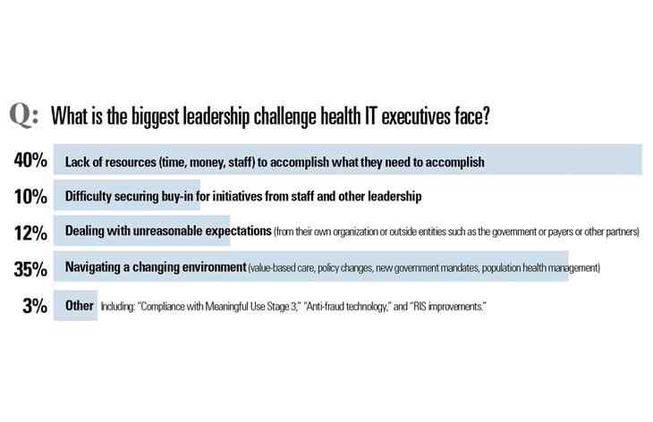 Biggest Leadership challenge?