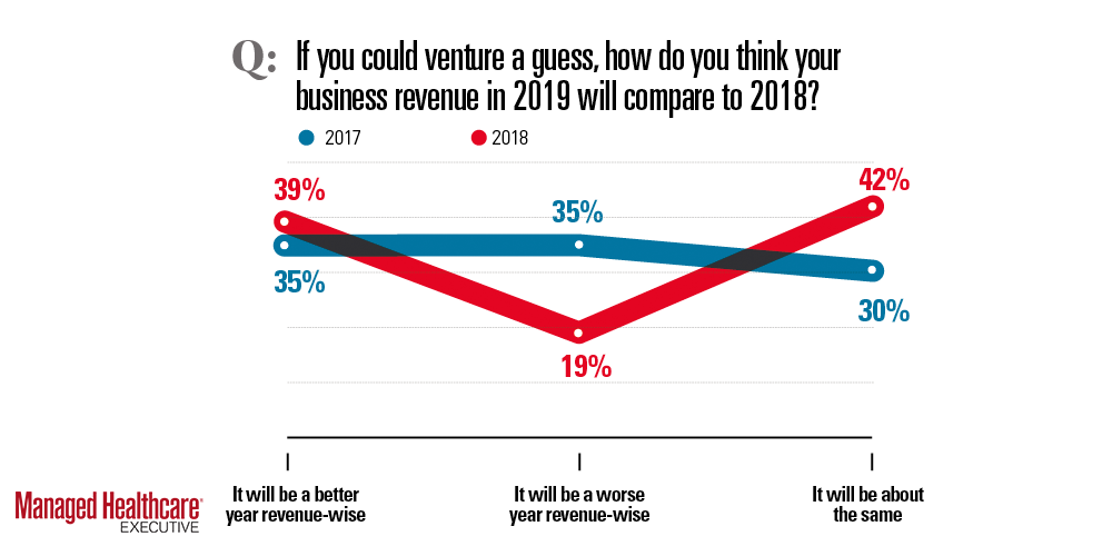 Business revenue in 2019 compared with 2018