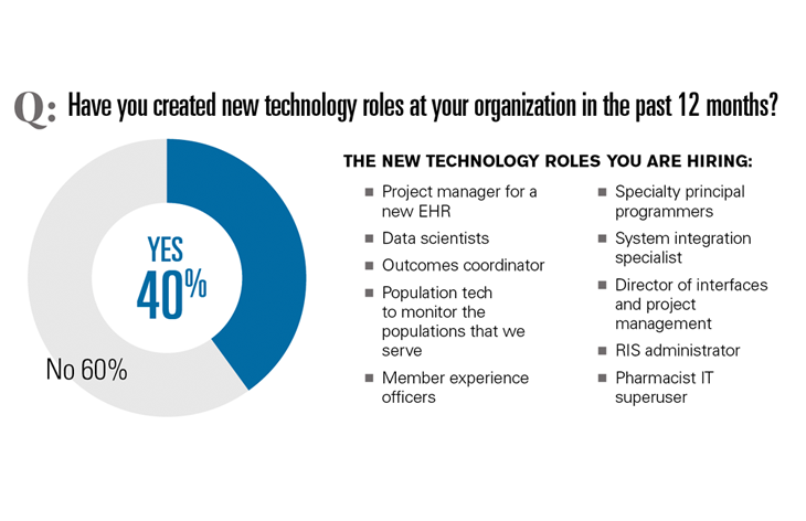Have you created new technology roles?