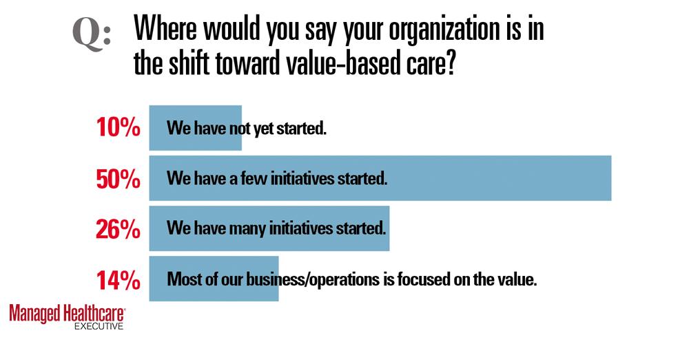 Value based care shift