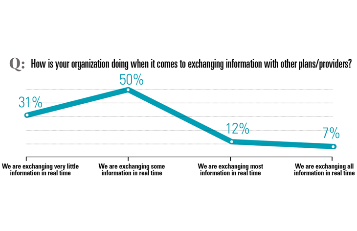 How well are you exchanging information?