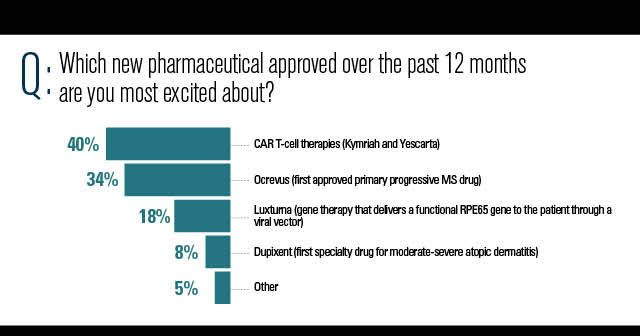 Which pharmaceutical approved are you most excited about