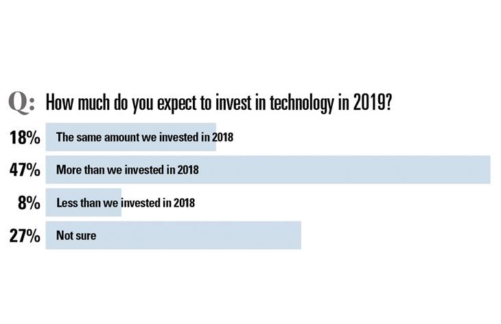 How much will you invest in technology?