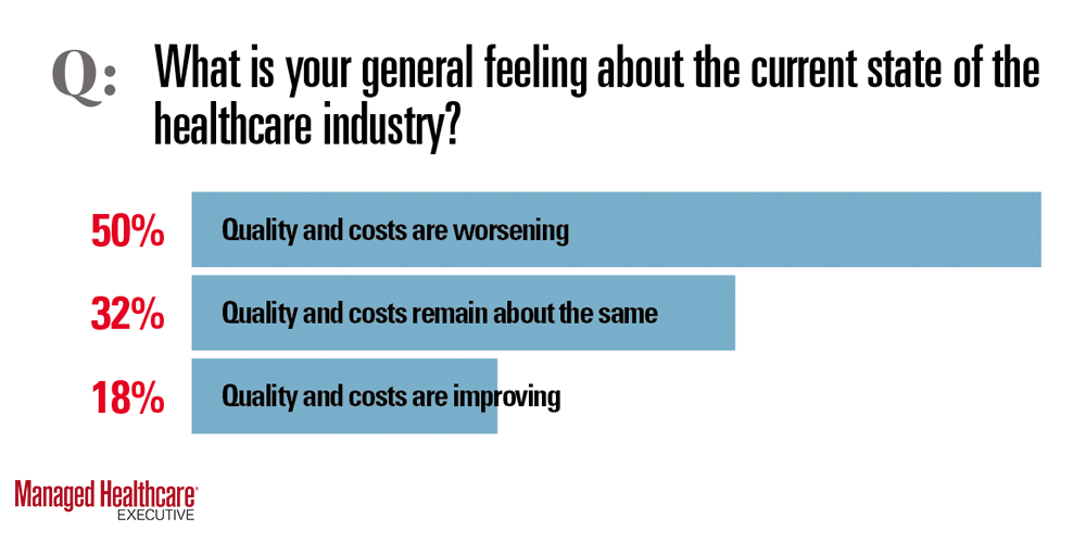 Feeling about costs and quality in healthcare industry