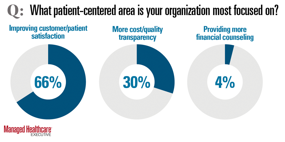 What Patient Centered Area is your organization most focused on?