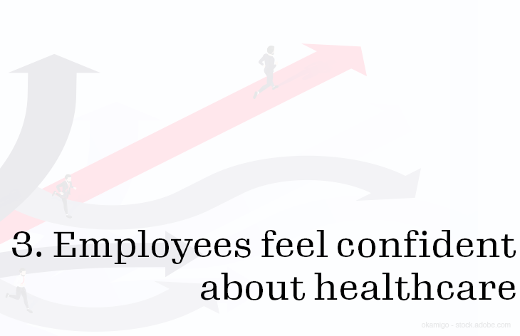 3. Employees feel confident about healthcare